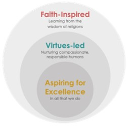 Nishkam School Trust Vision